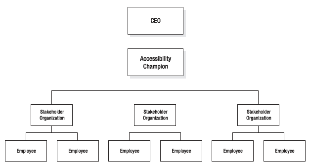 Organization chart, showing CEO, accessibility champion below, then representatives from organizations within the company.