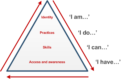 Beetham and Sharpe 'pyramid model' of digital literacy development model (2010)