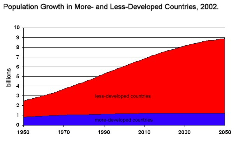 When graphing population growth, population is presented on the y-axis, and years are presented on the x-axis.