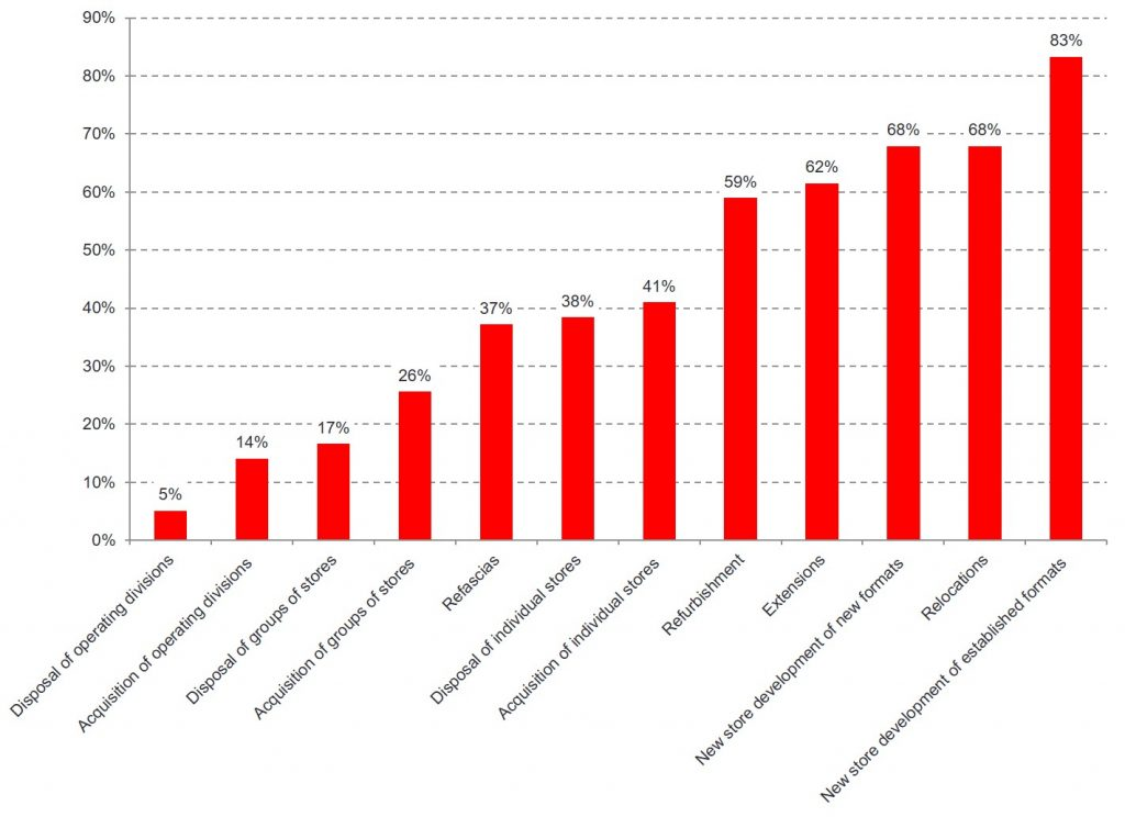 """Bar Chart of Location Decisions with """"New Store Development of Established Locations"""" being most frequent"""