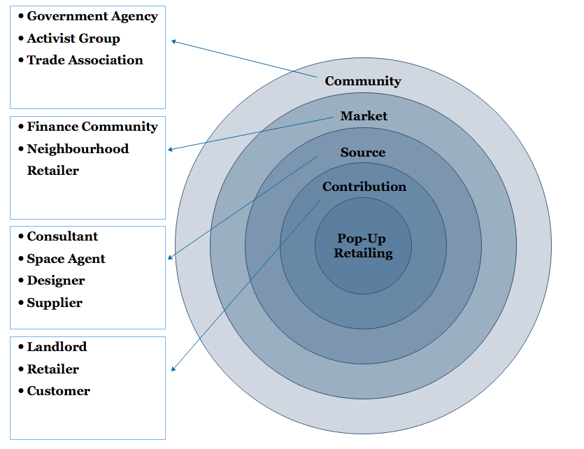 Diagram of Stakeholder Information Model