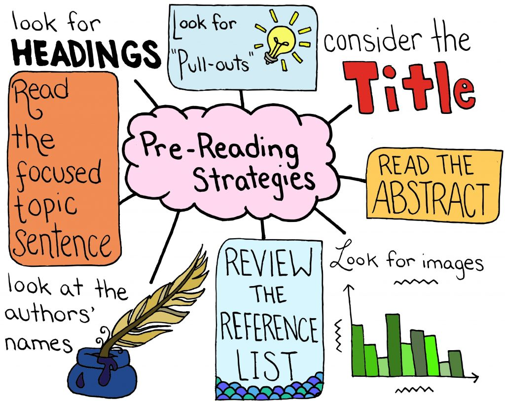 Diagram listing the pre-reading strategies.